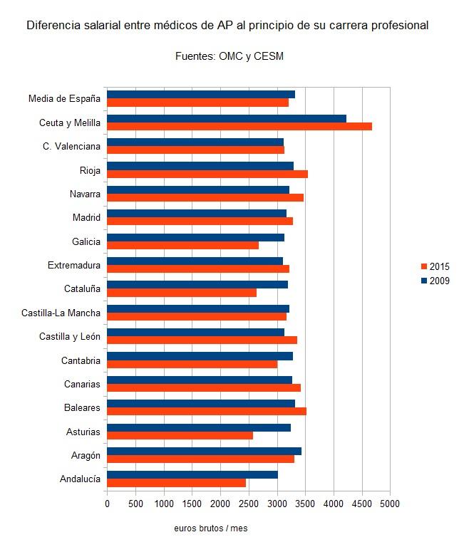 Diferencia salarial entre médicos de distintas CCAA