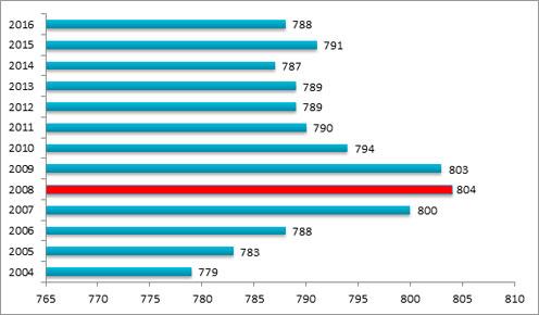 Evolución del número de hospitales de 2004 a 2016. Fuente: Ministerio de Sanidad.
