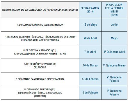 Calendario de exámenes para seis categorías profesionales sanitarias. Fuente: Ministerio de Sanidad.
