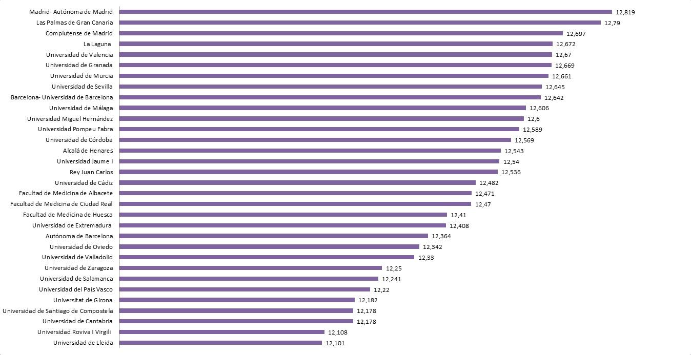 Las facultades de Medicina públicas por nota de corte en la convocatoria 2015-2016