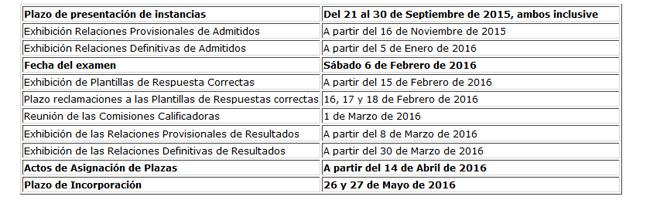 Calendario de las pruebas selectivas. Fuente: Ministerio de Sanidad, Servicios Sociales e Igualdad.