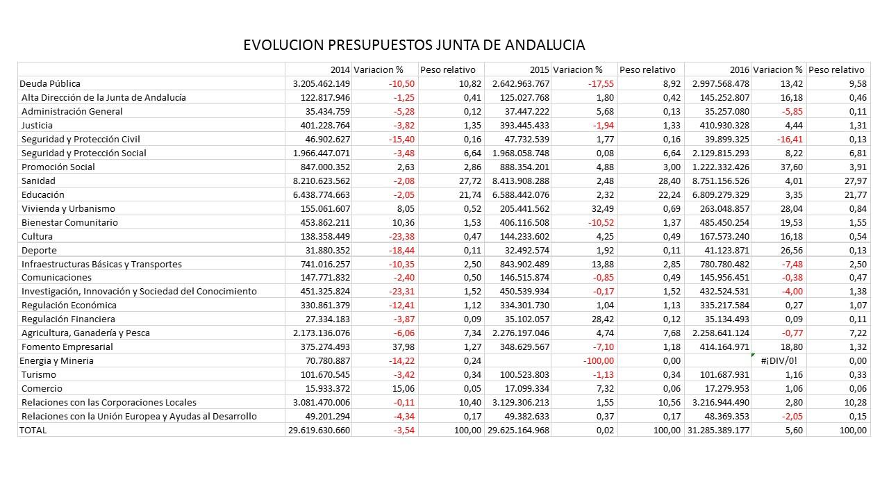 Cuadro evolutivo de los presupuestos con datos tomados del Boletín Oficial de la Junta de Andalucía- 2