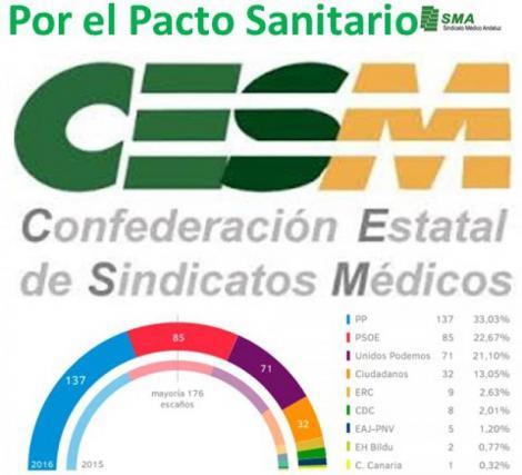 CESM espera que el nuevo mapa político aliente el pacto sanitario.