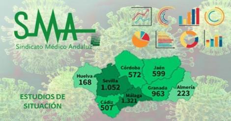 Situación de la pandemia COVID 19 en Andalucía