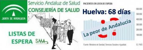El tiempo de espera para el especialista en Huelva es el más alto de Andalucía.