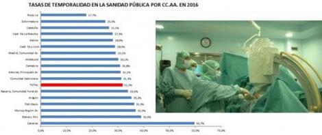 """La """"puntera"""" Sanidad andaluza y la realidad laboral de sus profesionales."""