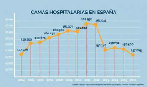 España registra la cifra más baja de camas de hospital de su historia.