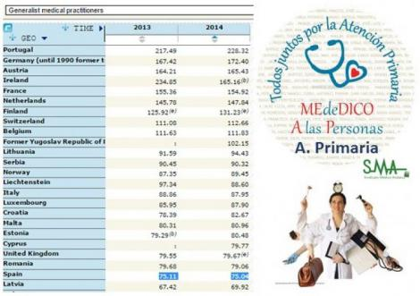 España, a la cola en médicos de Familia por habitante: Alemania y Francia tienen el doble.