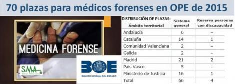 El Gobierno convoca 70 plazas para médicos forenses correspondientes a la OPE de 2015.