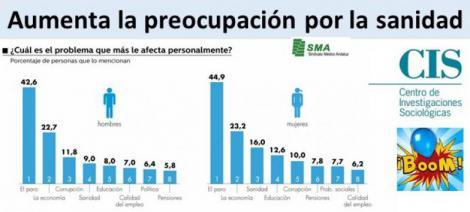 Aumenta la preocupación por la sanidad entre los españoles. ¿Será porque se gestiona mal?