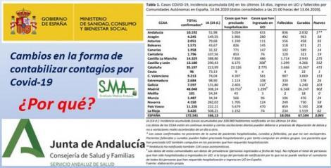 ¿Por qué el Ministerio modifica la forma de contabiliizar los nuevos contagios por Coronavirus en Andalucía?