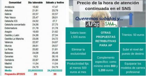 El precio de guardia de AP en laborable, debería subir como mínimo un 50% en Andalucía para igualarnos a la media. Y en especializada también!!