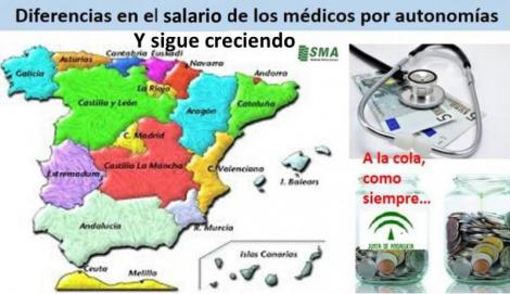 En el salario médico aumenta la diferencia entre comunidades autónomas: 1.000 euros/mes más que antes de la crisis.