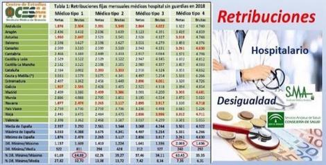 Un médico de hospital cobra 800 euros más al mes en el País Vasco que en Andalucía.