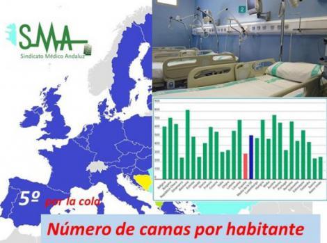 España, quinto país con menos camas de hospital por habitante de Europa.