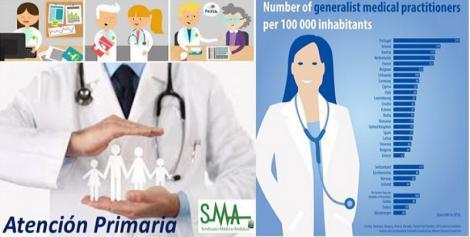 España, a la cola de la UE en médicos de Primaria por habitante.