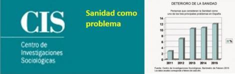 La Sanidad asciende al quinto problema para los españoles.