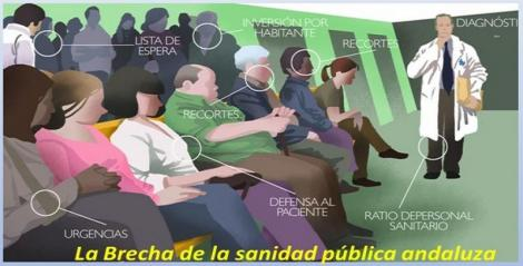 La brecha de la sanidad pública andaluza.