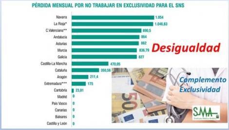 La no exclusividad aún cuesta más de 630 euros al médico.