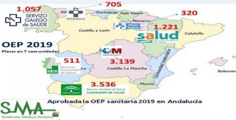 Andalucía: Aprobada la Oferta de Empleo Público de 2019 con 3.536 plazas.