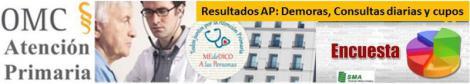 Resumen de resultados por CCAA sobre demoras, consultas diarias y cupos de la Encuesta de situación del médico en AP de 2015.