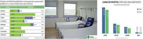Andalucía imparable... hacia abajo. La tasa de camas por habitante aleja a la sanidad andaluza de Europa.