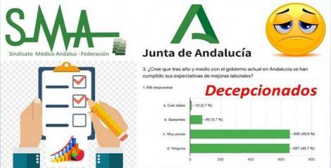 El 94% de los facultativos opina que el nuevo Gobierno andaluz no ha cumplido con sus expectativas.