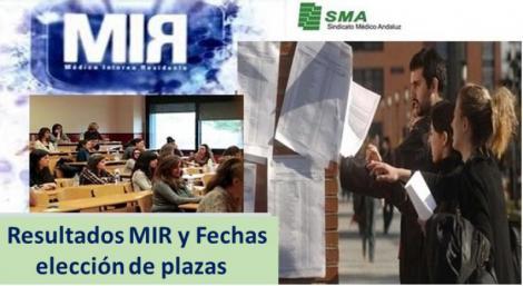 3.130 aspirantes del MIR que superaron la nota de corte, se quedarán sin plaza (el 34% de los admitidos)