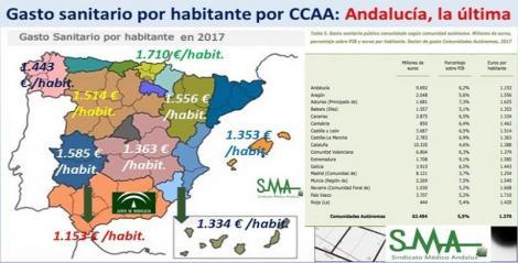 Gasto sanitario por habitante: 12 CCAA por encima de la media nacional. Andalucía, la última.