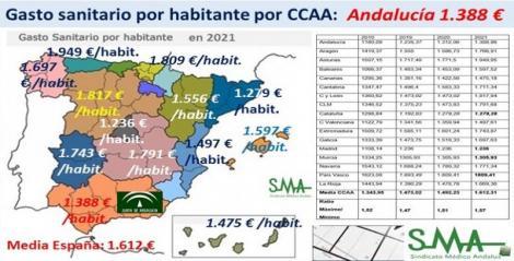 Los Presupuestos Sanitarios de las CCAA para 2021.
