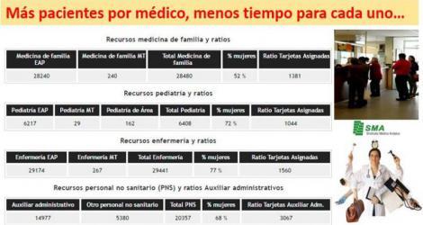 Atención Primaria, en la encrucijada: Más pacientes para cada médico.