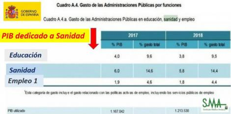 España gastará por primera vez desde hace una década menos del 6% del PIB en sanidad
