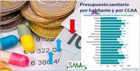 Crece el presupuesto sanitario por persona… pero también la desigualdad. Diferencias regionales de más de 500 euros por persona.