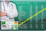 Médicos SAS